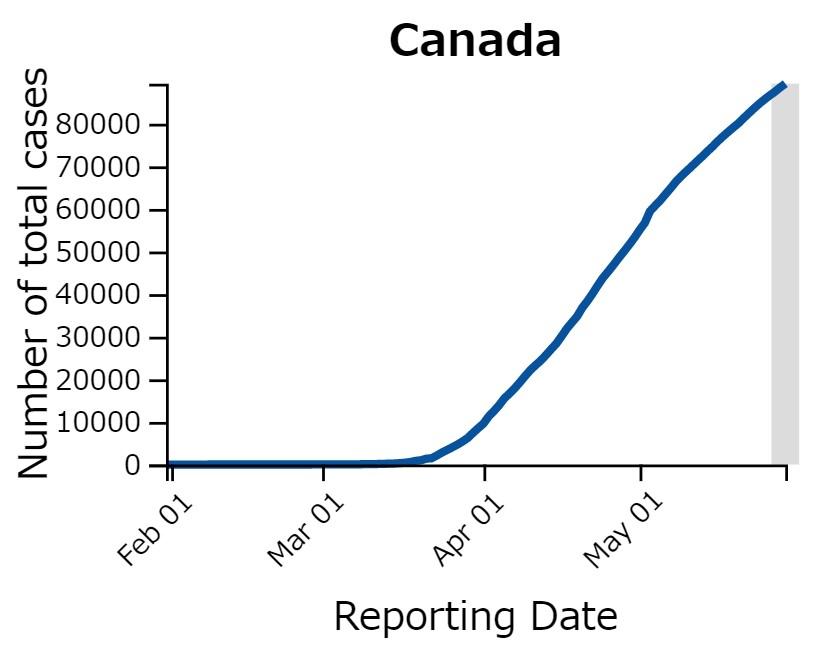カナダ保健省HPより(https://www.canada.ca/en/public-health/services/diseases/2019-novel-coronavirus-infection.html?topic=tilelink)